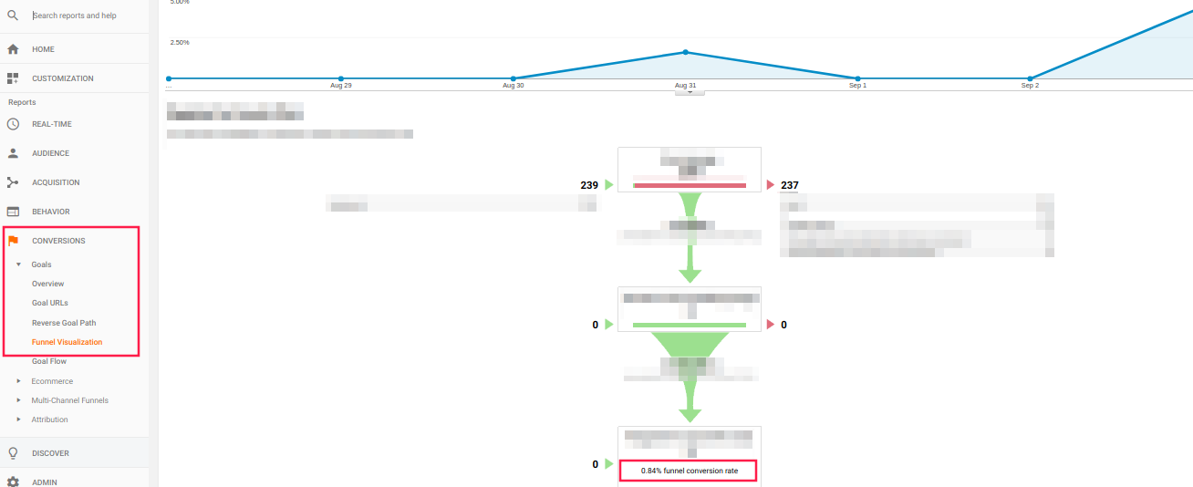 Funnel Conversion Rate Google Analytics